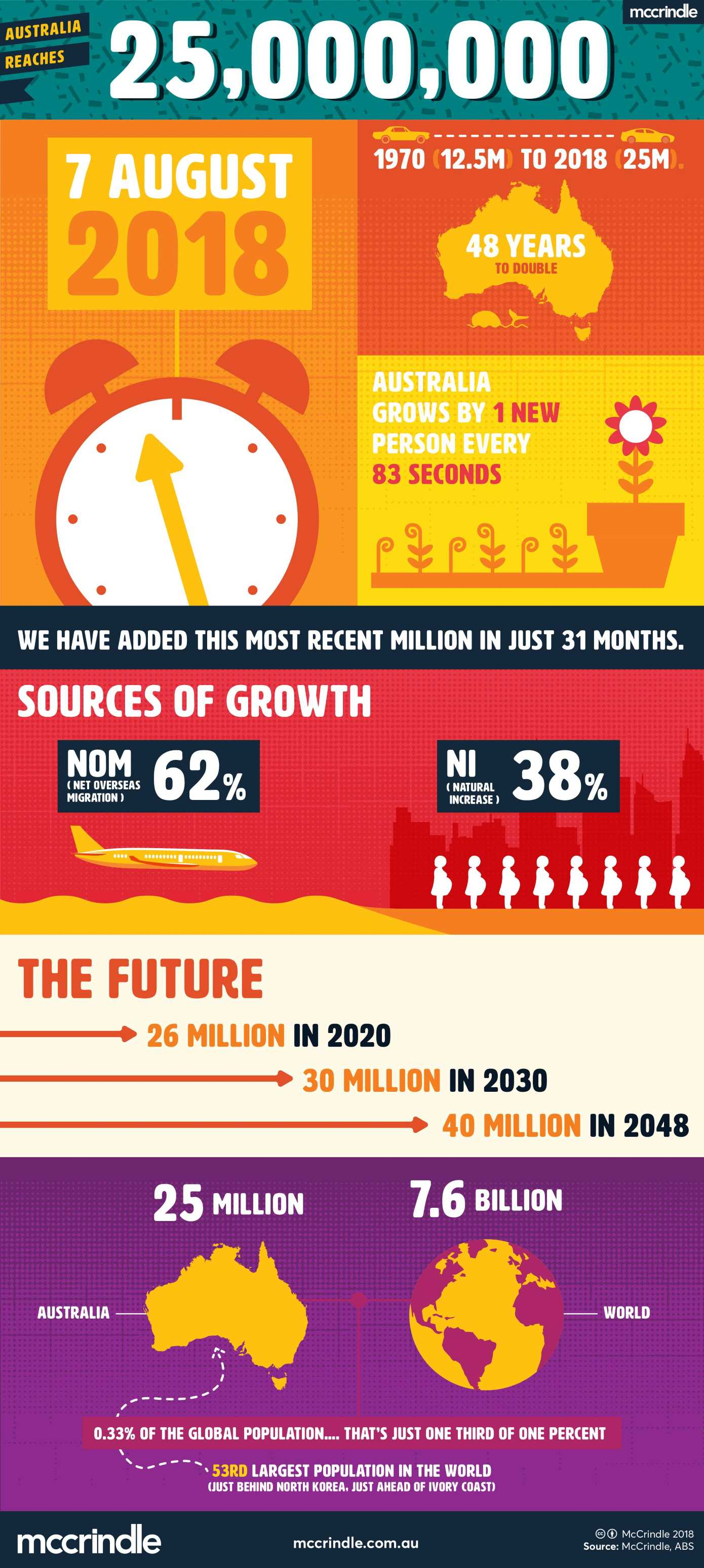 25 million infographic mccrindle