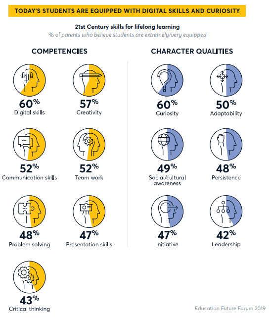 21st century skills chart