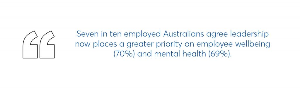 7 in 10 employed australians agree leadership now places a greater priority on employee wellbeing and mental health