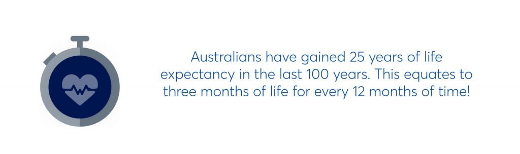 australians have gained 25 years if life expectancy in the last 100 years. this equates to three months of life for every 12 months of time!