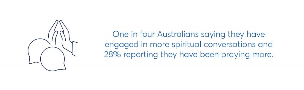 one in four australians saying they have engaged in more spiritual conversations and 28% reporting they have been praying more.