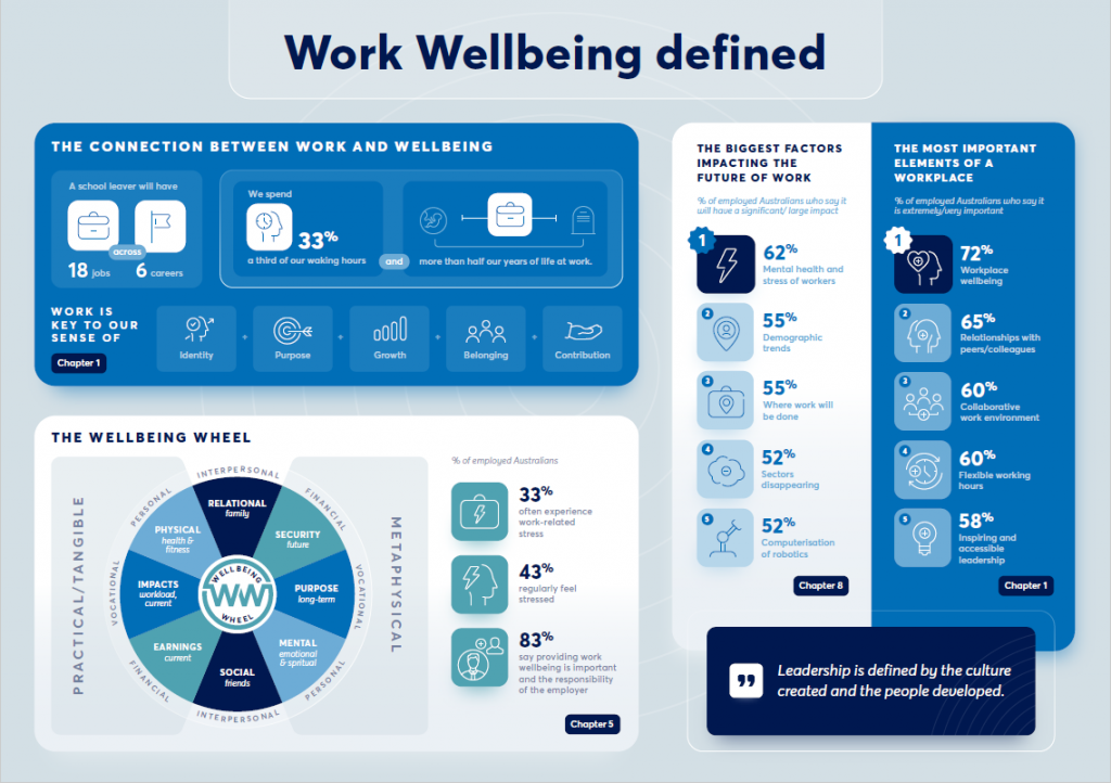 work wellbeing defined infographic